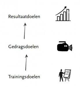 drie soorten doelen voor het ontwerpen van trainingen